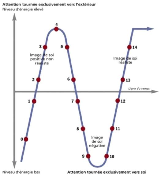 job-reflexion-curve